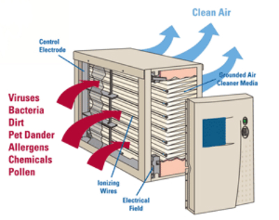 How Can An Electronic Air Cleaner Improve Your Health